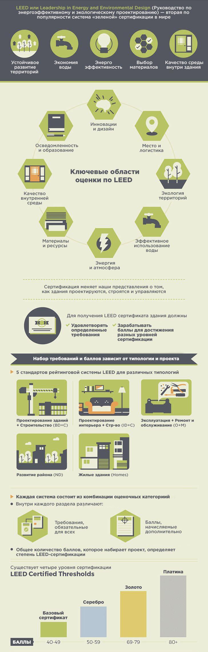 Инфографика: всё, что вы хотели знать про LEED