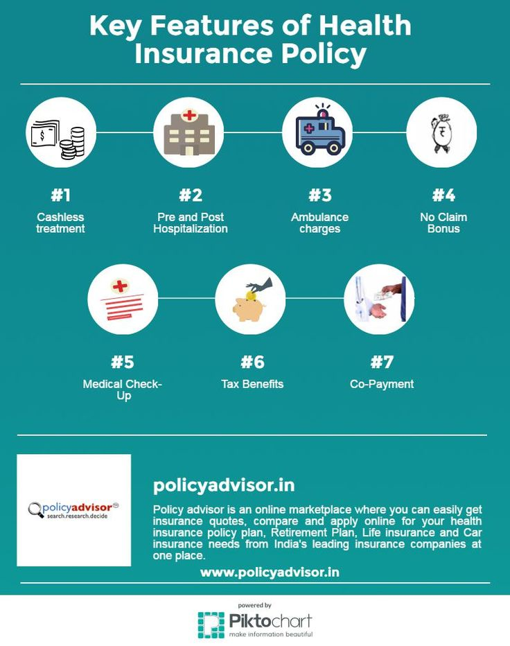 Key Features of Health Insurance Policy