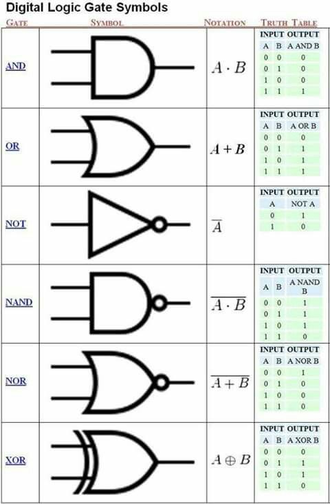5575 best for the geek in me tech know images on pinterest logic gate symbols and truth tables fandeluxe Gallery