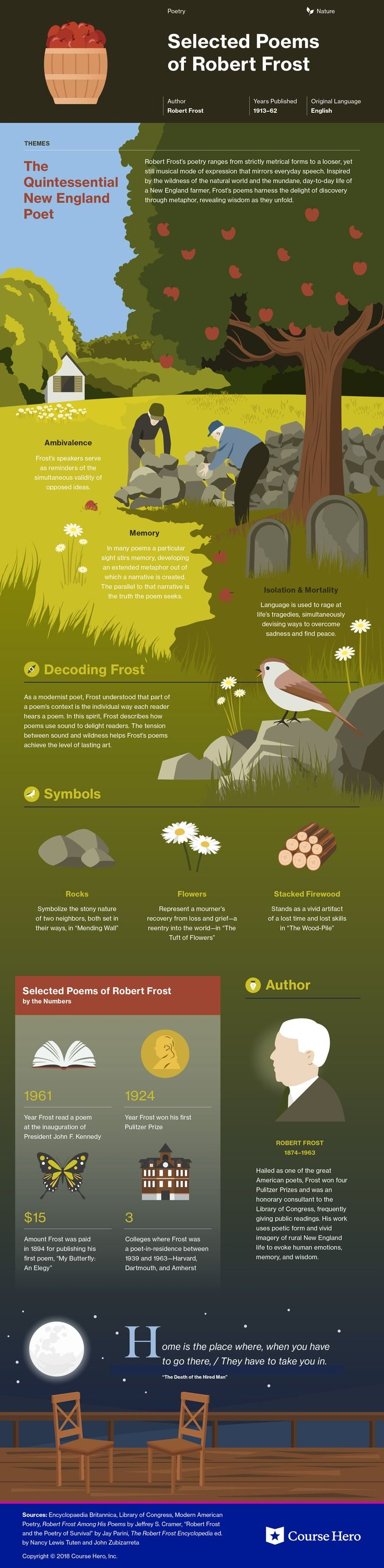 This @CourseHero infographic on The Poems of Robert Frost is both visually stunning and informative!