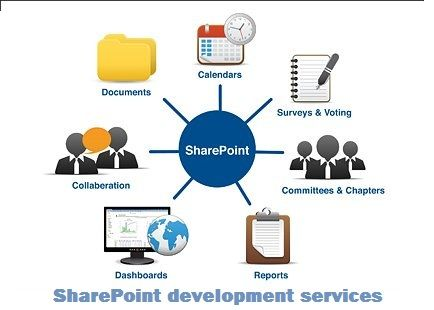 Document on system sharepoint management 2010 pdf
