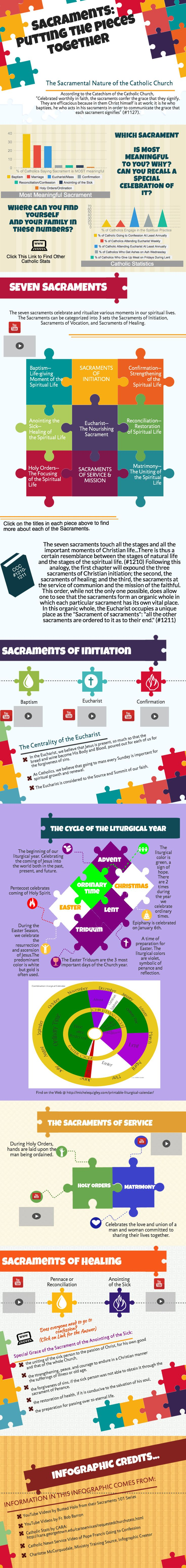 Sacraments: Putting the Pieces Together This info graphic can help anyone learn about what we as Catholics believe about the sacramental nature of the church.