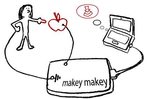 makeymakey werkt op basis van geleiding en een arduino