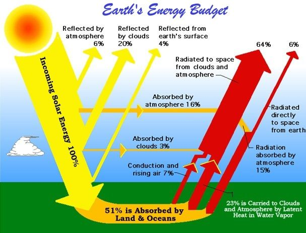 Solar Energy Facts: Solar energy is the only free  clean source of energy. Solar energy can be transformed directly/indirectly into any other forms of energy.  For detailed information, visit http://www.electronicshub.org/solar-energy-facts/