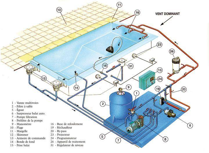 50 best pool construction images on pinterest swimming for Swimming pool construction details