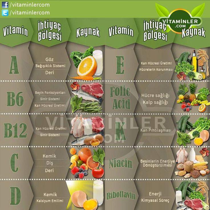 Vitamin kullanımına gereken önemi veriyormuyuz? #vitamin  #beslenme  #balikyagi #omega3 #saglik #diyet #health #saglikliyasam #antioksidan #bitkisel #doga #Cvitamini #glukozamin #eklemagrisi #mineral #sindirim #probiyotik
