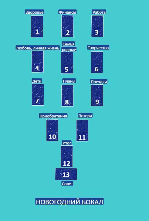Годовой раскладна картах Таро - Новогодний бокал- 1000 руб