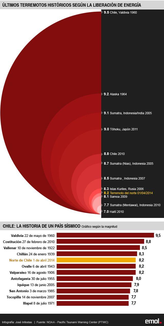 Infografía: Comparación de los últimos terremotos según la energía que liberaron | Emol.com