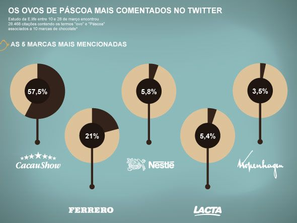 Os ovos de Páscoa mais comentados no Twitter - e o que dizem deles  Durante 19 dias, quase 29 mil tuítes relacionaram chocolates a 10 marcas no Brasil