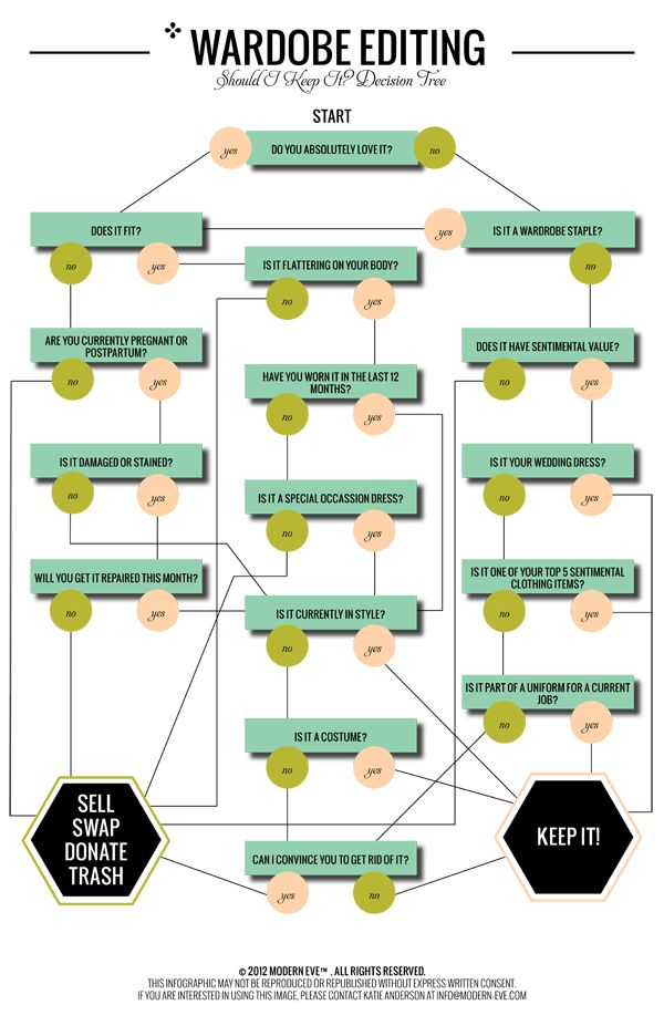 Question to ask yourself when cleaning out your closet. A decision tree to help you answer the question: Should I keep it?