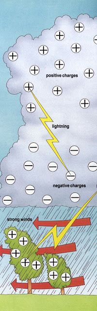 Lightning Information for Kids - What Causes Lightning? - Ency123 - Learn, Create, Have Fun