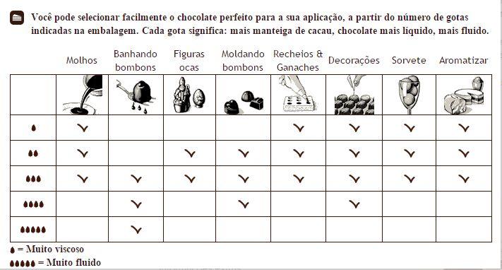 Chocolate Callebaut Amargo 811 (54,5% Cacau) - Gotas 2,5Kg CALLEBAUT