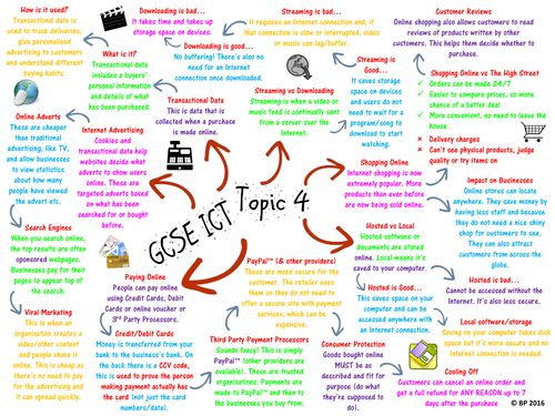 Gcse coursework resources