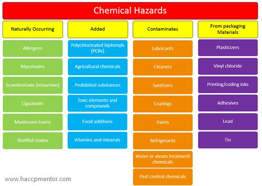 Oltre 25 fantastiche idee su Hazard identification su Pinterest - hazard analysis template