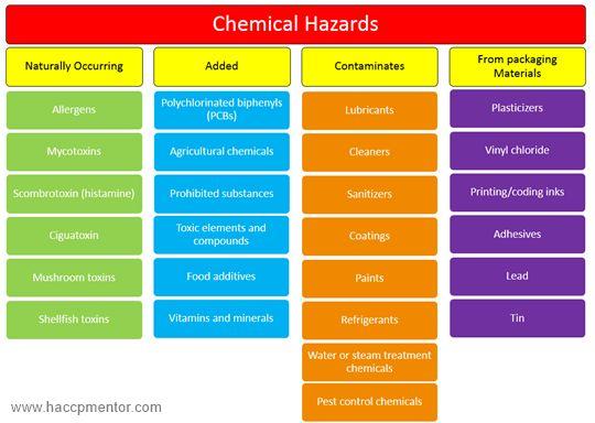 Oltre 25 fantastiche idee su Hazard identification su Pinterest - hazard analysis template