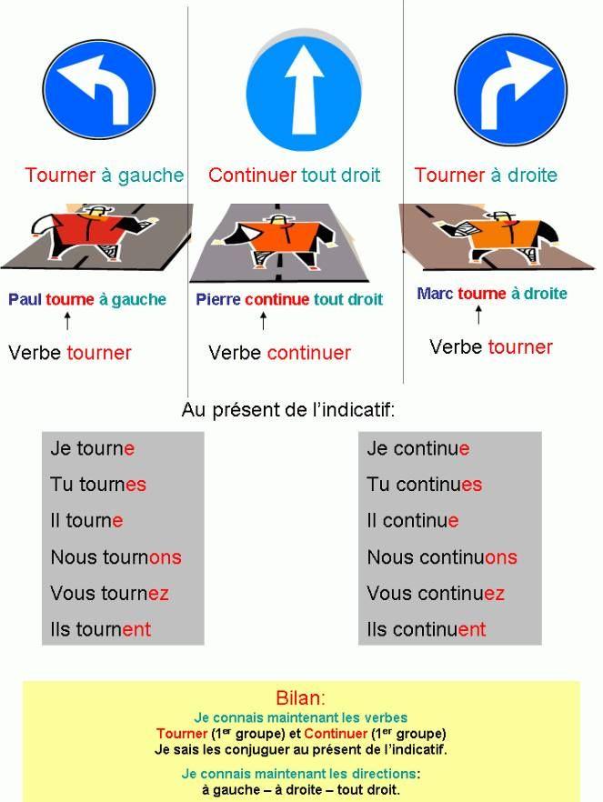 D2.L2 p.51 itinéraire tourner, continuer (à gauche, tout droit, à droite)