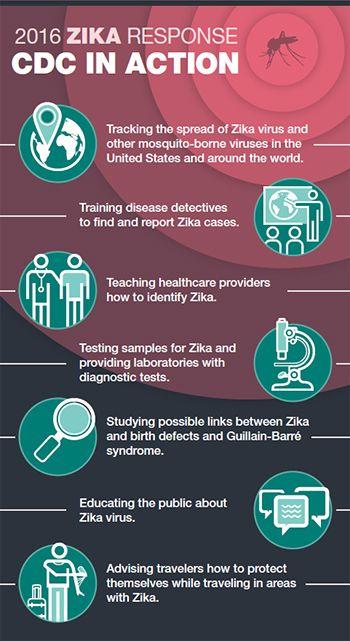 What CDC is doing | Zika virus | CDC