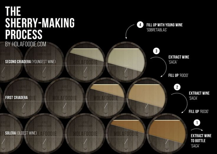 Sherry-making process - Sherry is a famous wine all over the world. Check our free 'Beginner's guide to Sherry' and learn everything about Sherry wines in less than 5 minutes. | holafoodie.com