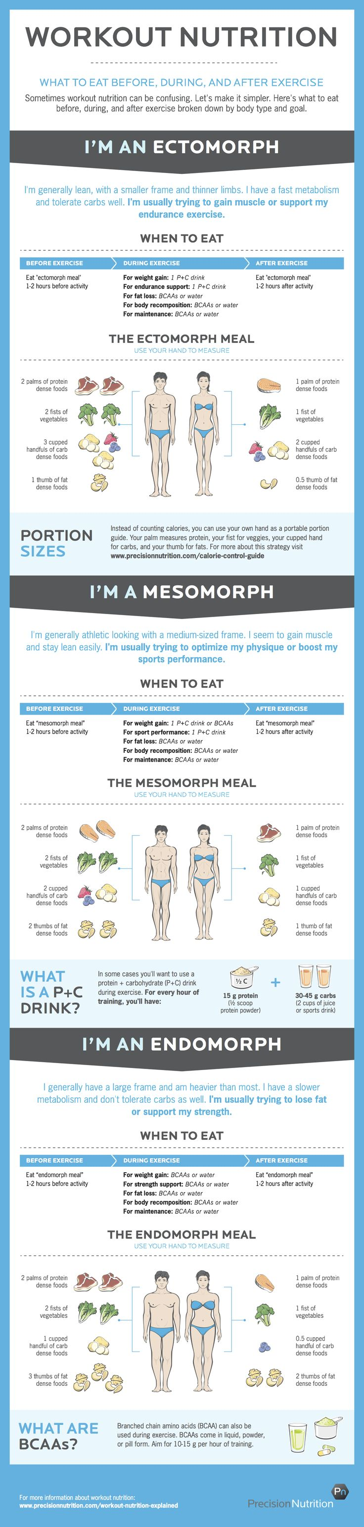 Workout nutrition for fitness, wellness, strength. Personal training clients and strength training people all over the world could use this. Minneapolis yogis, fitness enthusiasts and people in the world check out precision nutrition for the best information like this info graphic.