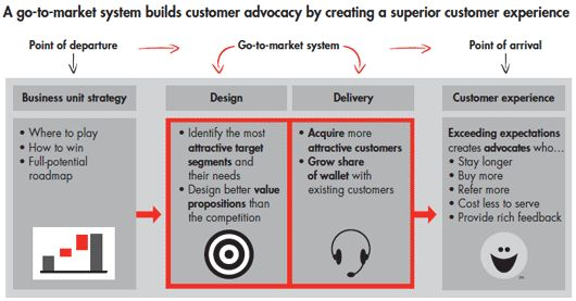 creating-an-adaptive-go-to-market-graphic-01_embed.gif (530×277)