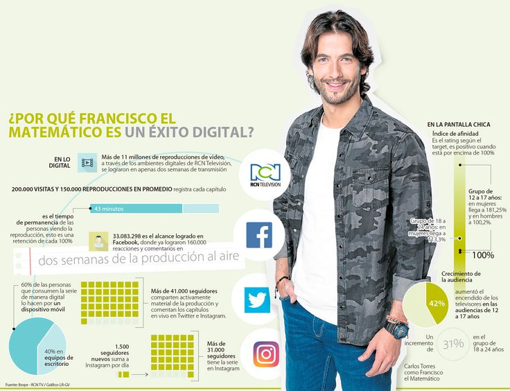 Francisco el Matemático, un caso de éxito en consumo digital