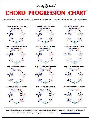 Chord Progressions Chart Guitar Erkalnathandedecker