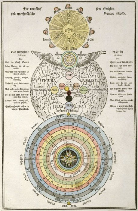 'Geheime Figuren der Rosenkreuzer, aus dem 16ten und 17ten Jahrhundert' ('Secret Symbols of the Rosicrucians from the 16th and 17th Centuries') to the History of Science and Technology subsite, 1785-1788