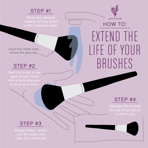 Your brushes are an investment - take good care of them! Brushes can't last forever, but by cleaning them with a little mild shampoo you can help them last longer  Try a mild baby shampoo this is my personal favourite smells good too What tips do you have on making your brushes last longer  #brushes #TechniqueTuesday #Tuesday #Younique #LongLasting #SmellsGood