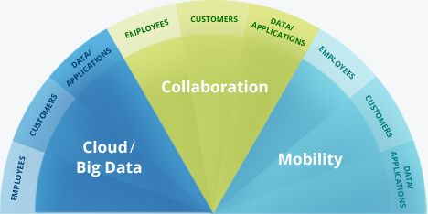 """Collaborative Economy – The Death Of """"Death By Meeting"""""""