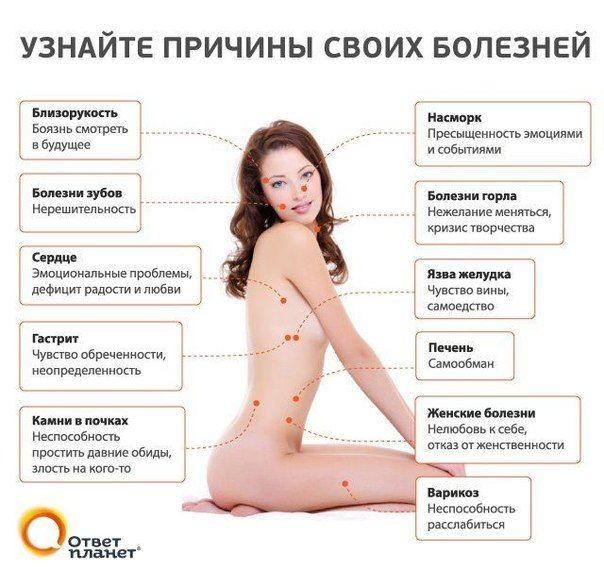 психосоматика болезней: 17 тыс изображений найдено в Яндекс.Картинках