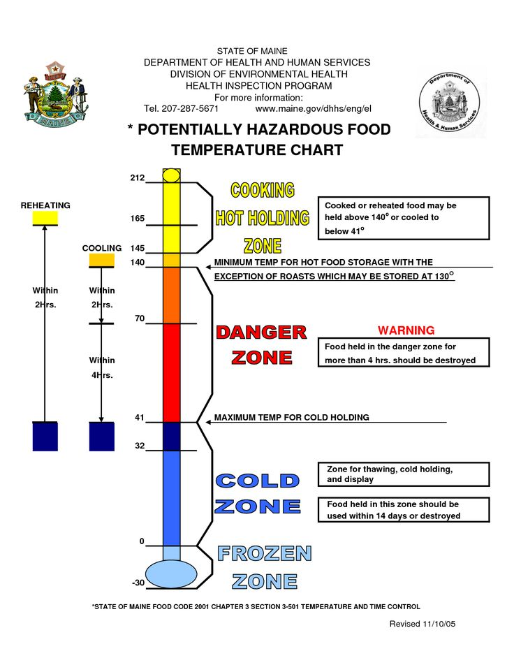 Cooling Food Properly : Temperature chart template potentially hazardous food