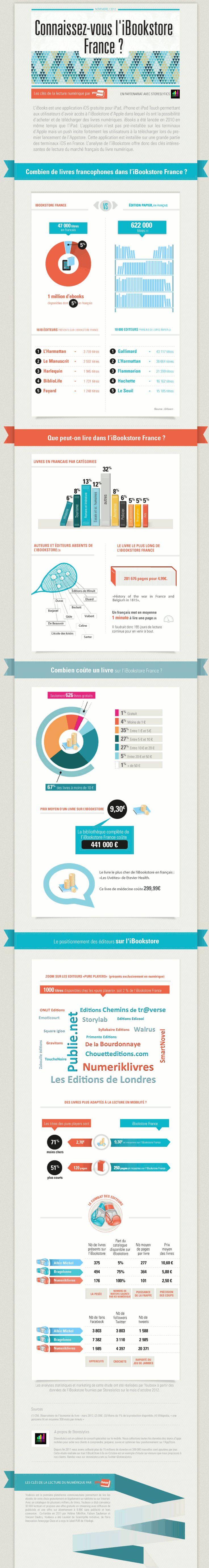 L offre numérique sur l iBookstore en France