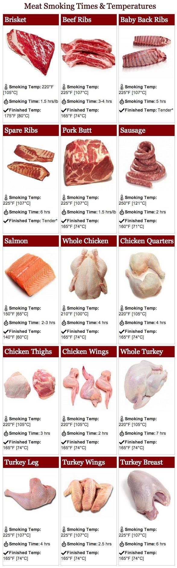 A handy temperature guide for just about any meat you might be grilling or smoking: chicken, pork, beef and all sorts of different cuts.