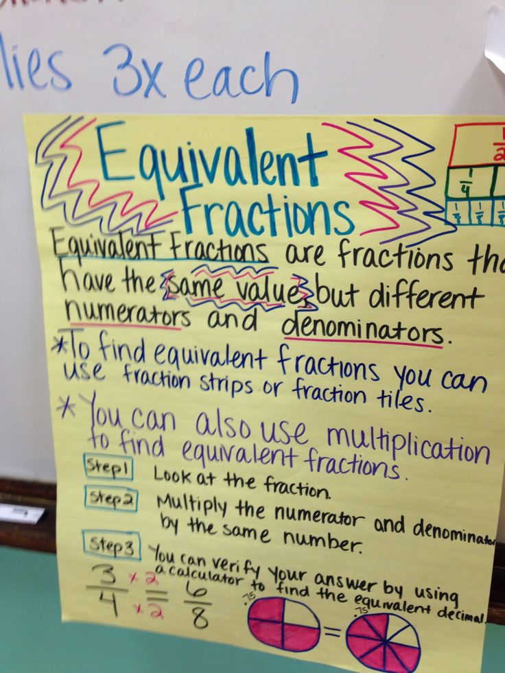 Equivalent fractions chart | Education Welcome to 4th Grade ...