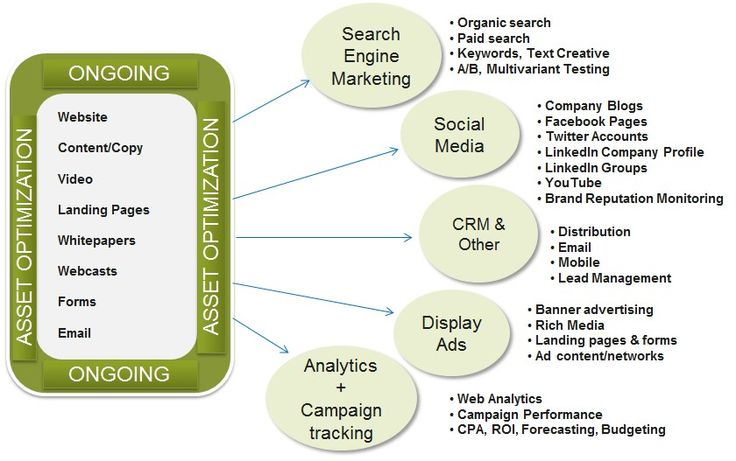 Image result for organizational structure for digital marketing - advertising plan template