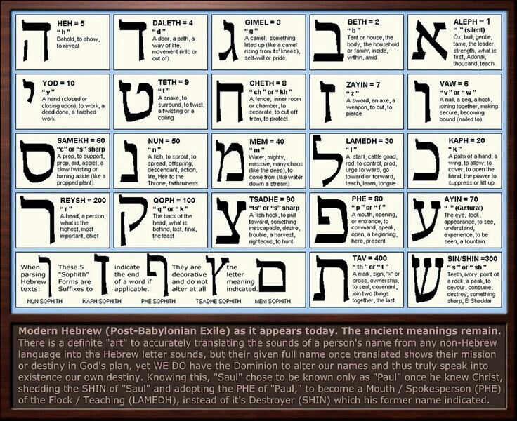 the mystery of the hebrew language For thousands of years, spiritual teachers of the jewish and christian traditions  have claimed that the hebrew alphabet is composed of holy letters of special.