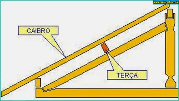 Aprenda Como Fazer A Tesoura Do Telhado De Casa Meia