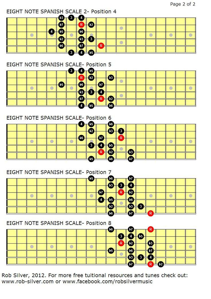 8+Notes+Spanish+Scale+2+2of2.jpg (792×1122)