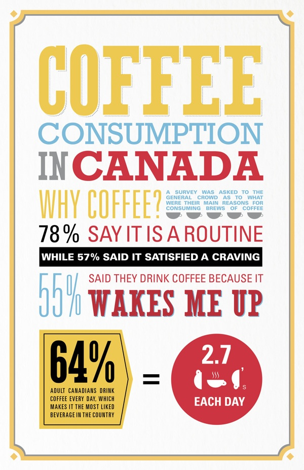 Coffee consumption in Canada