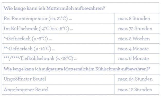 Die Tabelle zeigt die unterschiedlichen Aufbewahrungszeiten von Muttermilch.