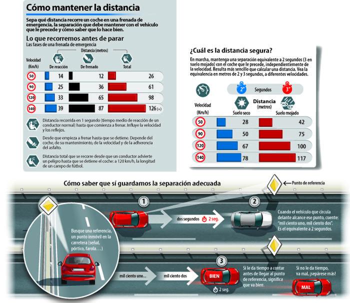 ¿Cuál es la distancia segura? #seguridadvial