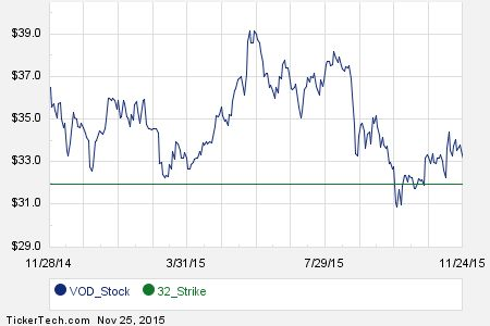 First Week of July 2016 Options Trading For Vodafone Group (VOD)