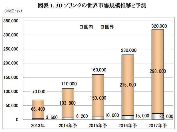 矢野経済研究所が発表した、3Dプリンタ世界市場に関する調査結果によると、2013年の世界プリンタ出荷台数は7万台で、2017年にかけて年平均成長率46%で推移して32万台に拡大するという。日本国内の2017年の出荷台数は2万2000台と予測している。