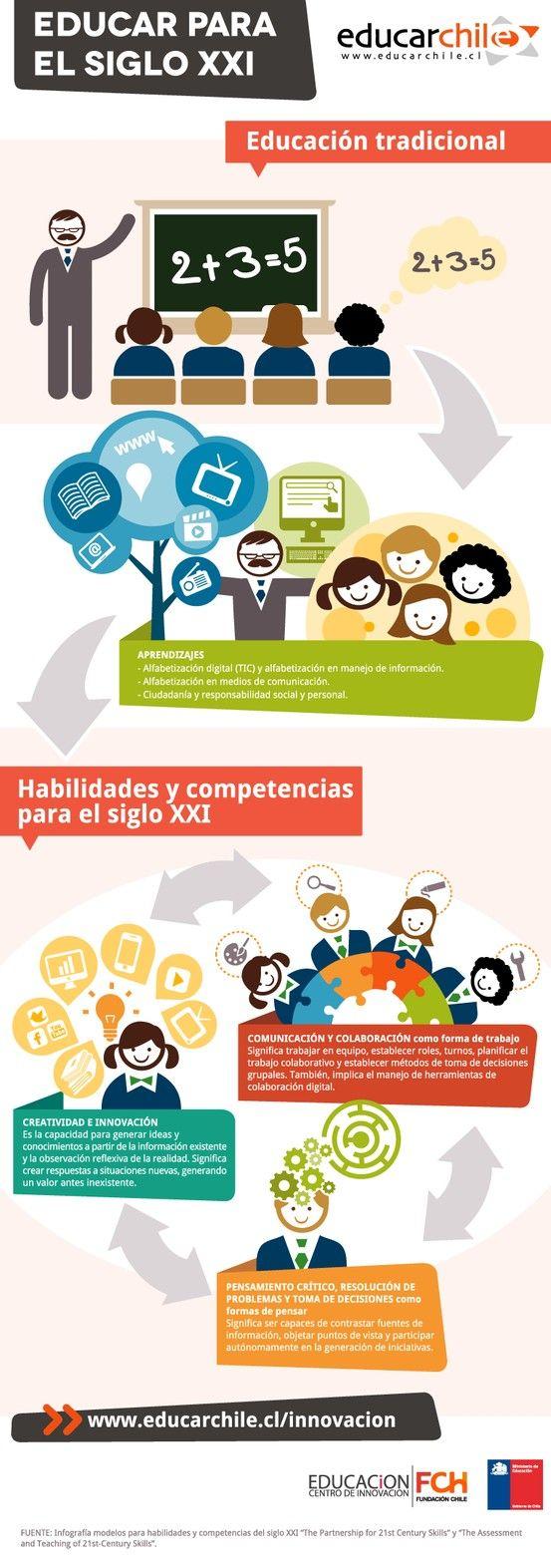 Hola: Compartimos una infografía sobre las Habilidades y Competencias Educativas del Siglo XXI. Un gran saludo. Elaboración: educarchile Enlaces relacionados: Como Estimular la Creati...
