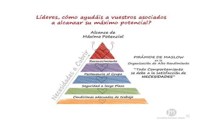 La Pirámide de Maslow en las Organizaciones de Alto Rendimiento