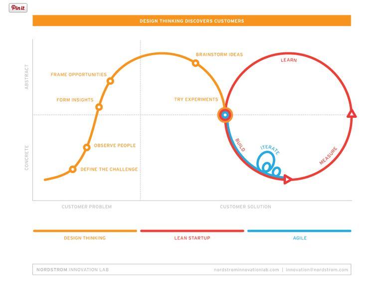21 best Innovation Workshops images on Pinterest Atelier, Workshop - copy business blueprint workshop