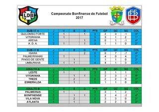 NONATO NOTÍCIAS: Tabela atualizada do campeonato bonfinense de Fute...