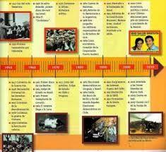 Resultado de imagen para linea de tiempo de la historia constitucional argentina UNLP