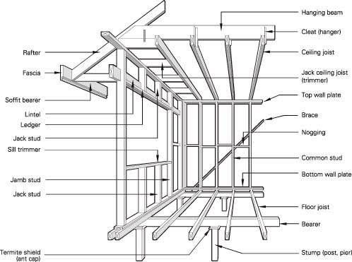 House Framing further Setting out stairs furthermore House Foundation Types likewise Walls Adjoining Porch Roof besides Architectural standards. on floor framing details