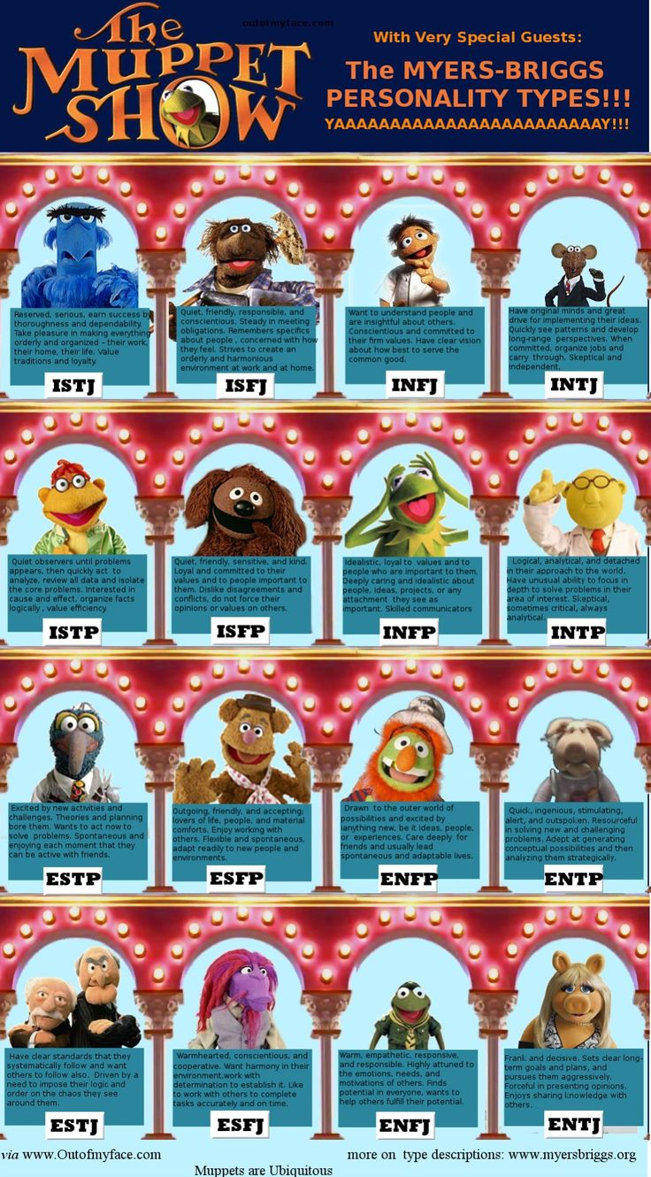 Muppet Personalities - Imgur  If the Muppets took the Myers-Briggs Personality Test…  Find out which Muppet you are… take the test here: http://www.16personalities.com/free-personality-test  Myers-Briggs Type Indicator (MBTI)